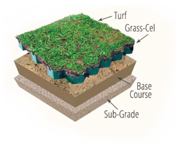 Image of Grass-Cel as turf reinforcement, great for turf driveways